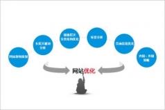 南通网站优化的操作方案与策略